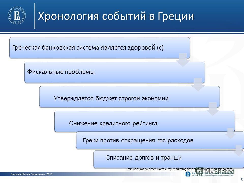 Хронология событий в Греции 5 http://co2market.com.ua/resursy-marketinga/svezhie-novosti-marketinga.html Греческая банковская система является здоровой (с) Фискальные проблемы Утверждается бюджет строгой экономии Снижение кредитного рейтинга Греки пр