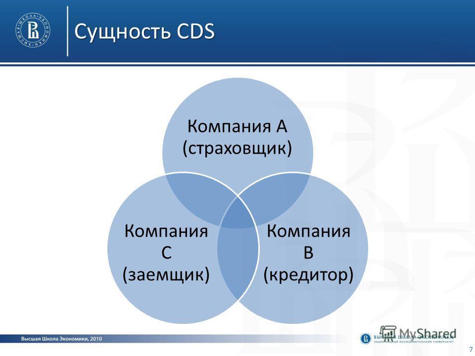 Сущность CDS Компания А (страховщик) Компания В (кредитор) Компания С (заемщик) 7