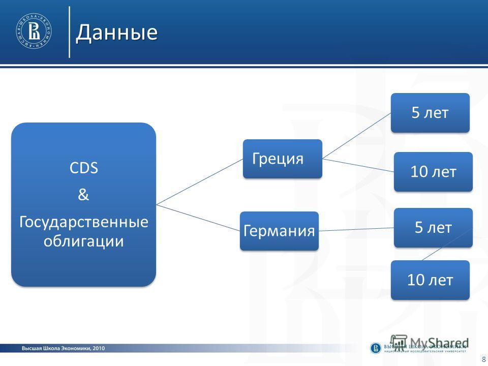 Данные CDS & Государственные облигации Греция5 лет10 летГермания5 лет10 лет 8