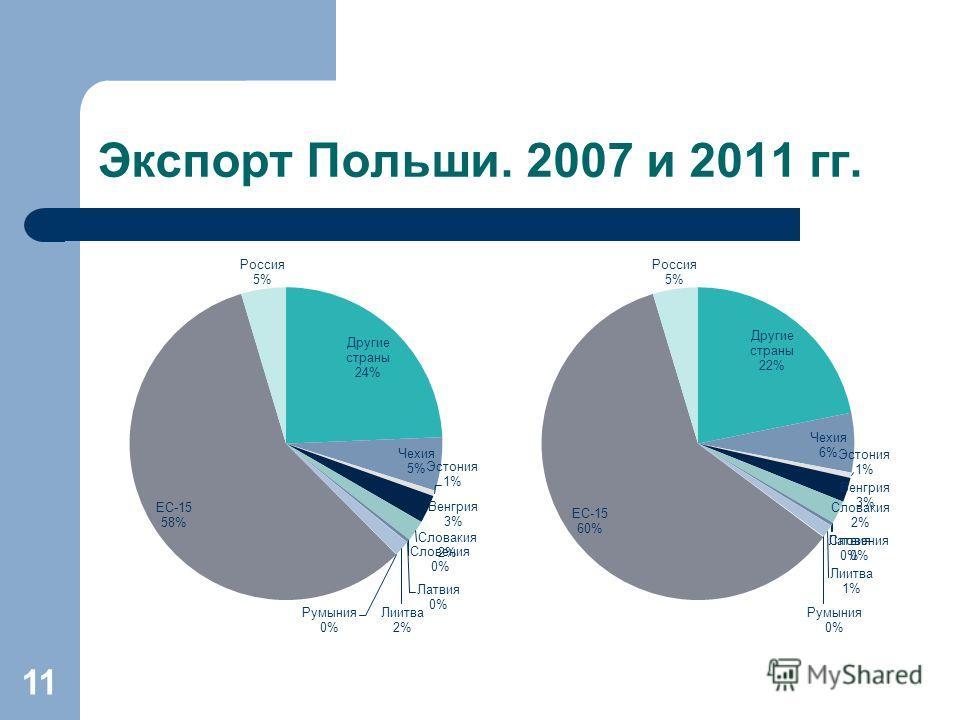 Экспорт Польши. 2007 и 2011 гг. 11