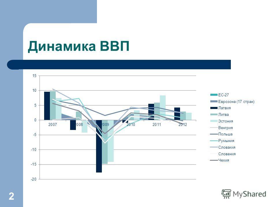 Динамика ВВП 2