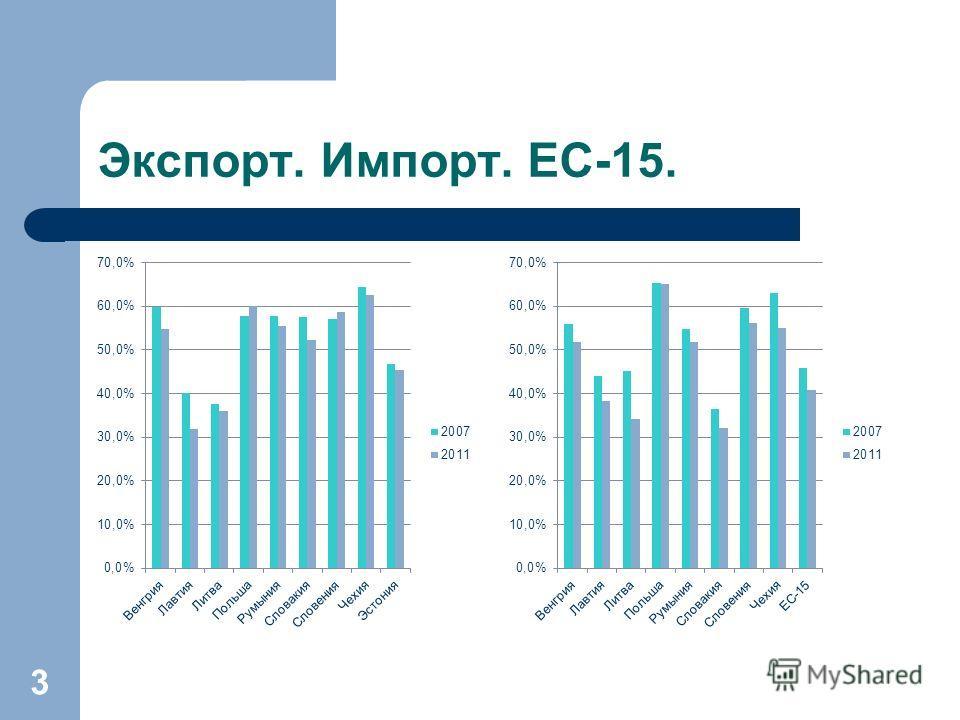 Экспорт. Импорт. ЕС-15. 3