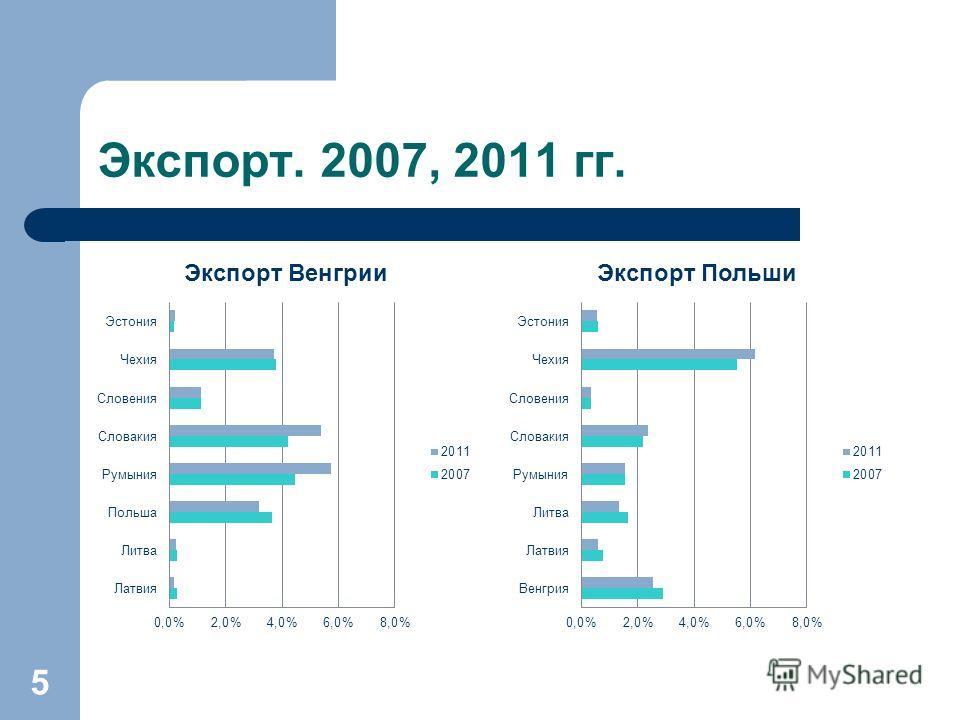 Экспорт. 2007, 2011 гг. 5