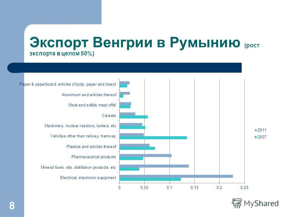 Экспорт Венгрии в Румынию (рост экспорта в целом 50%) 8