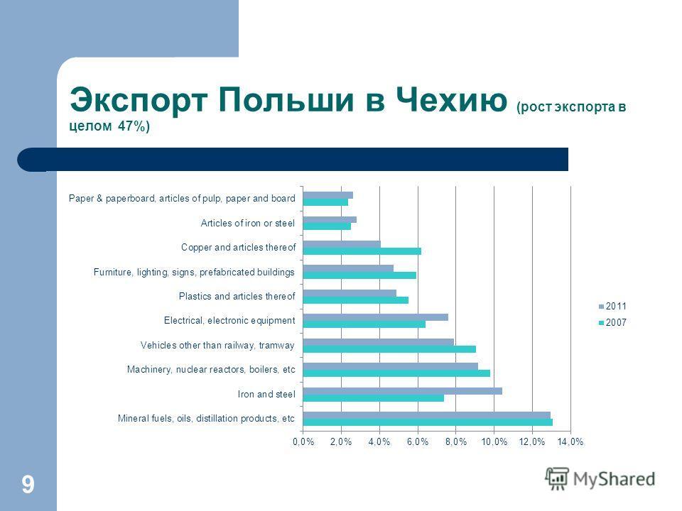 Экспорт Польши в Чехию (рост экспорта в целом 47%) 9