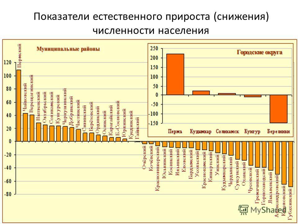 Показатели естественного прироста (снижения) численности населения