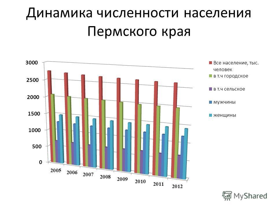 Динамика численности населения Пермского края