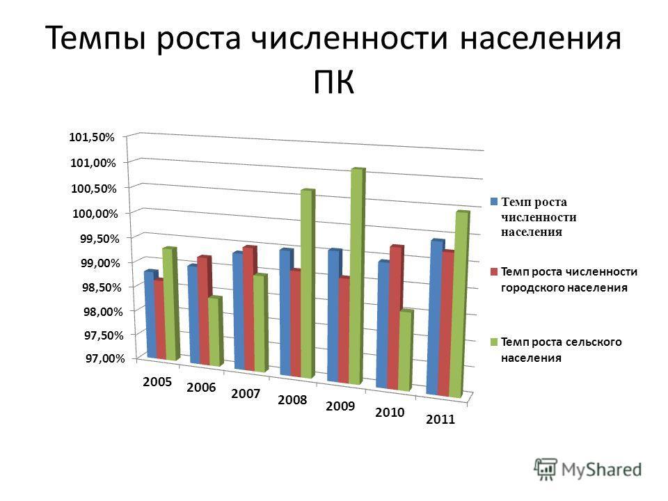 Темпы роста численности населения ПК