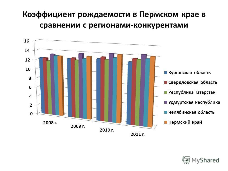 Коэффициент рождаемости в Пермском крае в сравнении с регионами-конкурентами