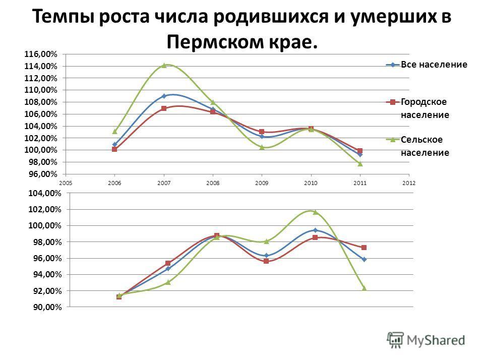 Темпы роста числа родившихся и умерших в Пермском крае.