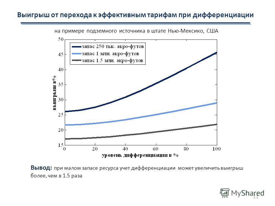 на примере подземного источника в штате Нью-Мексико, США Выигрыш от перехода к эффективным тарифам при дифференциации Вывод: при малом запасе ресурса учет дифференциации может увеличить выигрыш более, чем в 1.5 раза 11
