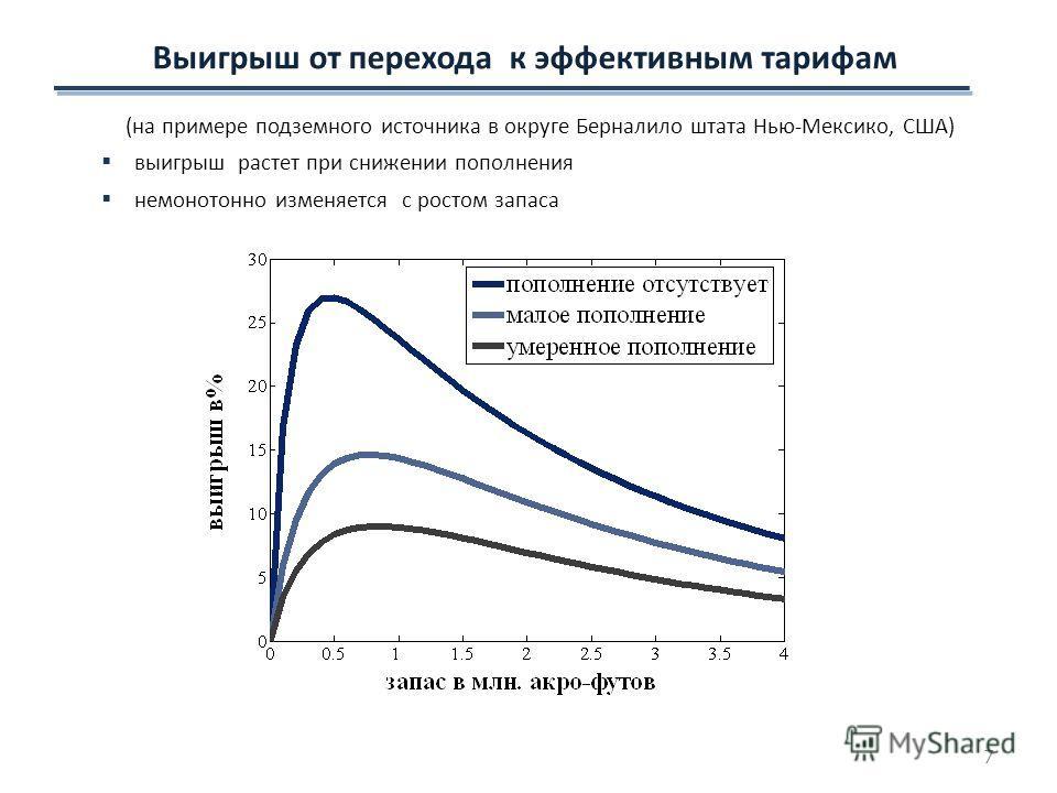 Выигрыш от перехода к эффективным тарифам (на примере подземного источника в округе Берналило штата Нью-Мексико, США) выигрыш растет при снижении пополнения немонотонно изменяется с ростом запаса 7