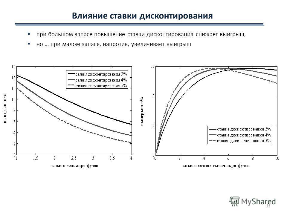Влияние ставки дисконтирования при большом запасе повышение ставки дисконтирования снижает выигрыш, но … при малом запасе, напротив, увеличивает выигрыш 8