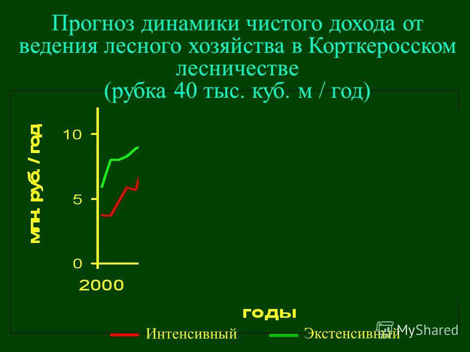 Интенсивный Экстенсивный Прогноз динамики чистого дохода от ведения лесного хозяйства в Корткеросском лесничестве (рубка 40 тыс. куб. м / год)