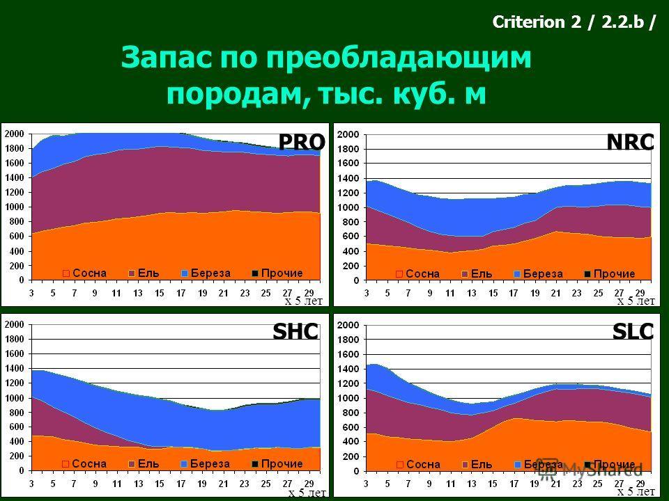 PRO SHC NRC SLC Запас по преобладающим породам, тыс. куб. м Criterion 2 / 2.2.b / х 5 лет