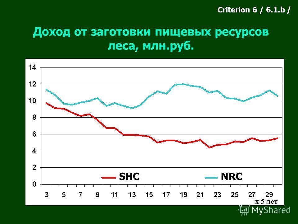 Доход от заготовки пищевых ресурсов леса, млн.руб. SHCNRC Criterion 6 / 6.1.b / х 5 лет