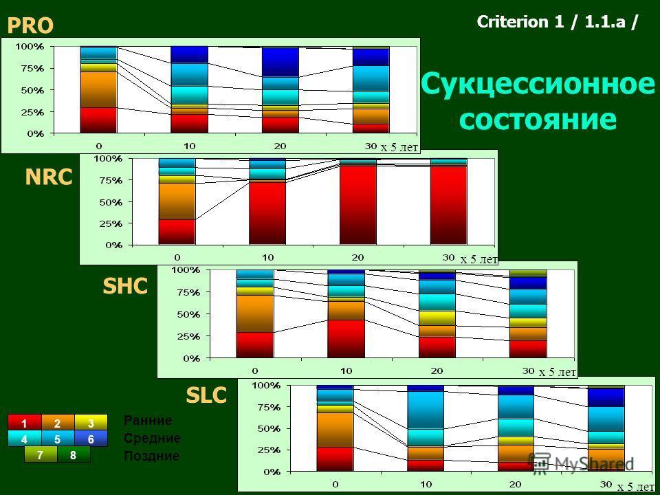 123 456 78 Ранние Средние Поздние Сукцессионное состояние PRO NRC SHC SLC Criterion 1 / 1.1.a / х 5 лет