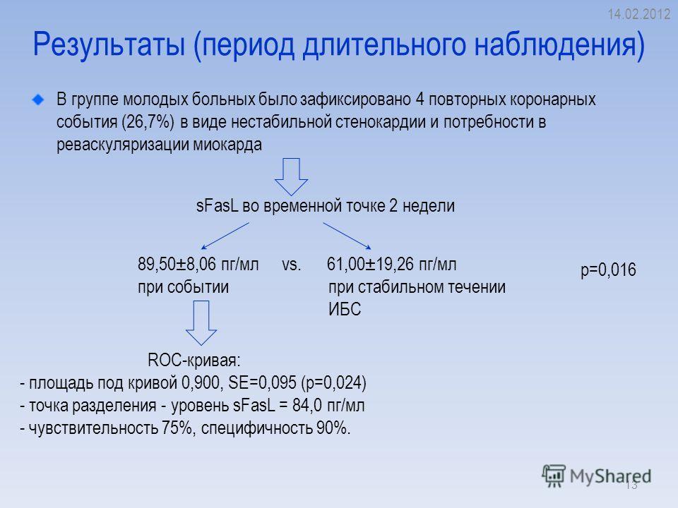 Результаты (период длительного наблюдения) В группе молодых больных было зафиксировано 4 повторных коронарных события (26,7%) в виде нестабильной стенокардии и потребности в реваскуляризации миокарда 14.02.2012 13 89,50±8,06 пг/мл при событии vs. 61,