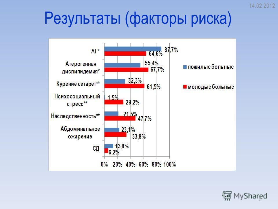 Результаты (факторы риска) 14.02.2012 5 **р0,001 *р