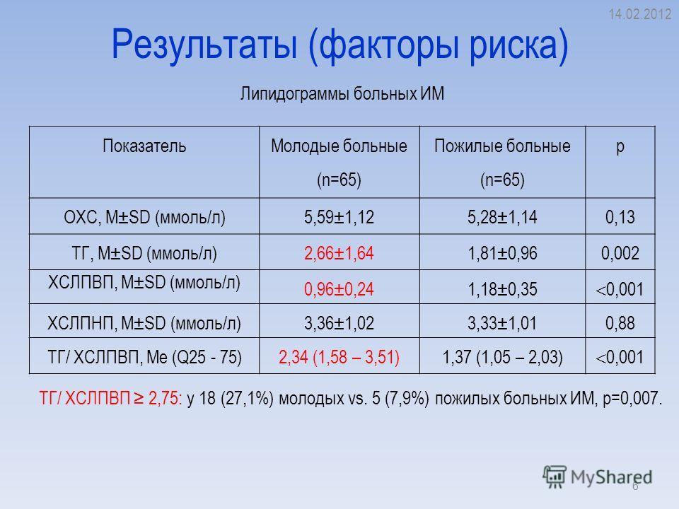 Результаты (факторы риска) 14.02.2012 6 Показатель Молодые больные (n=65) Пожилые больные (n=65) p ОХС, M±SD (ммоль/л)5,59±1,125,28±1,14 0,13 ТГ, M±SD (ммоль/л)2,66±1,641,81±0,96 0,002 ХСЛПВП, M±SD (ммоль/л) 0,96±0,241,18±0,35 0,001 ХСЛПНП, M±SD (ммо