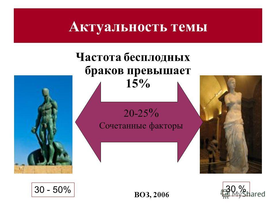 Актуальность темы Частота бесплодных браков превышает 15% 30 - 50% 30 % 20-25 % Сочетанные факторы ВОЗ, 2006