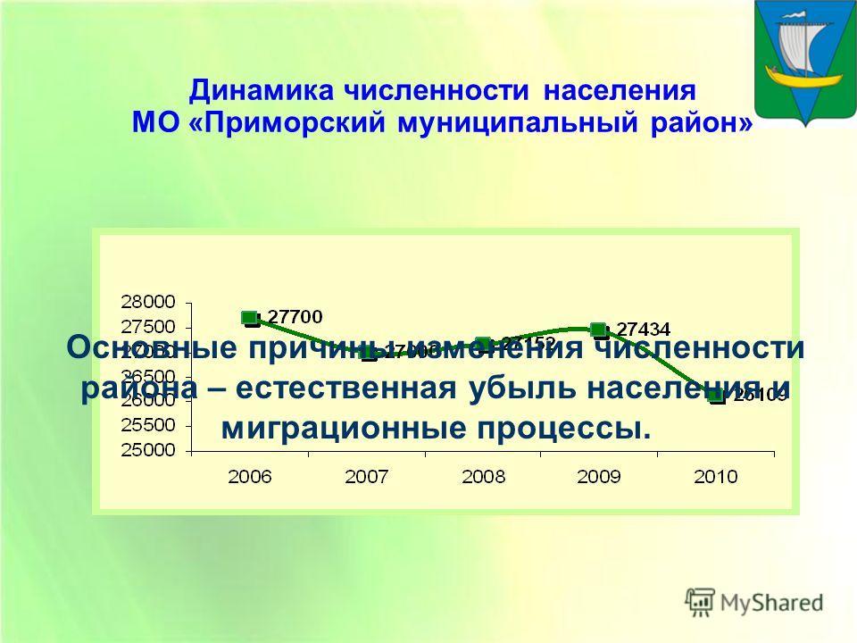 Динамика численности населения МО «Приморский муниципальный район» Основные причины изменения численности района – естественная убыль населения и миграционные процессы.