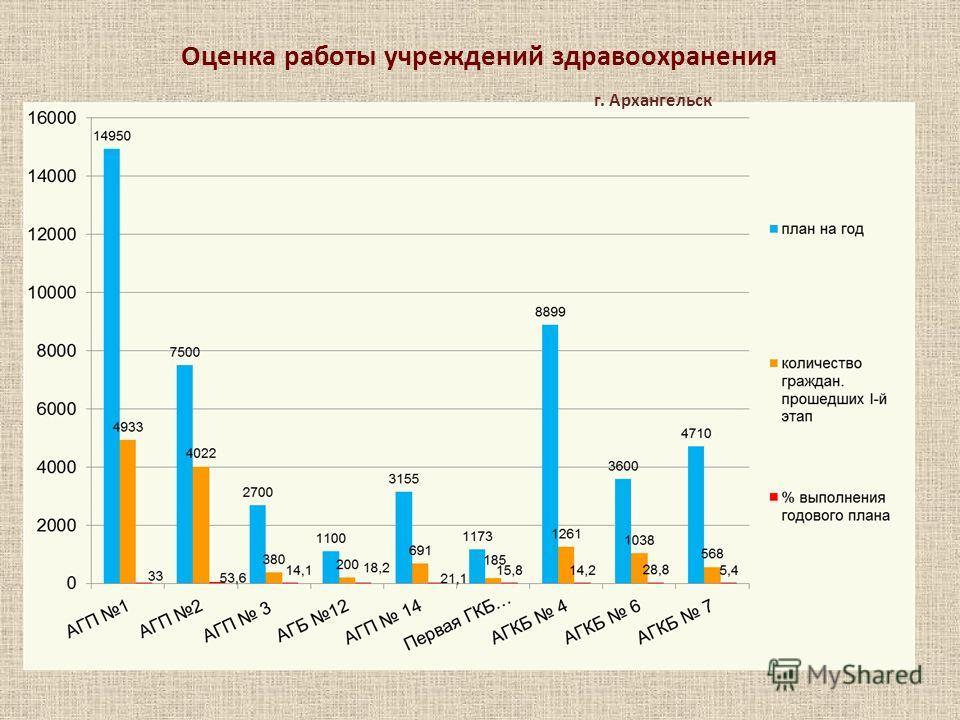 Оценка работы учреждений здравоохранения г. Архангельск
