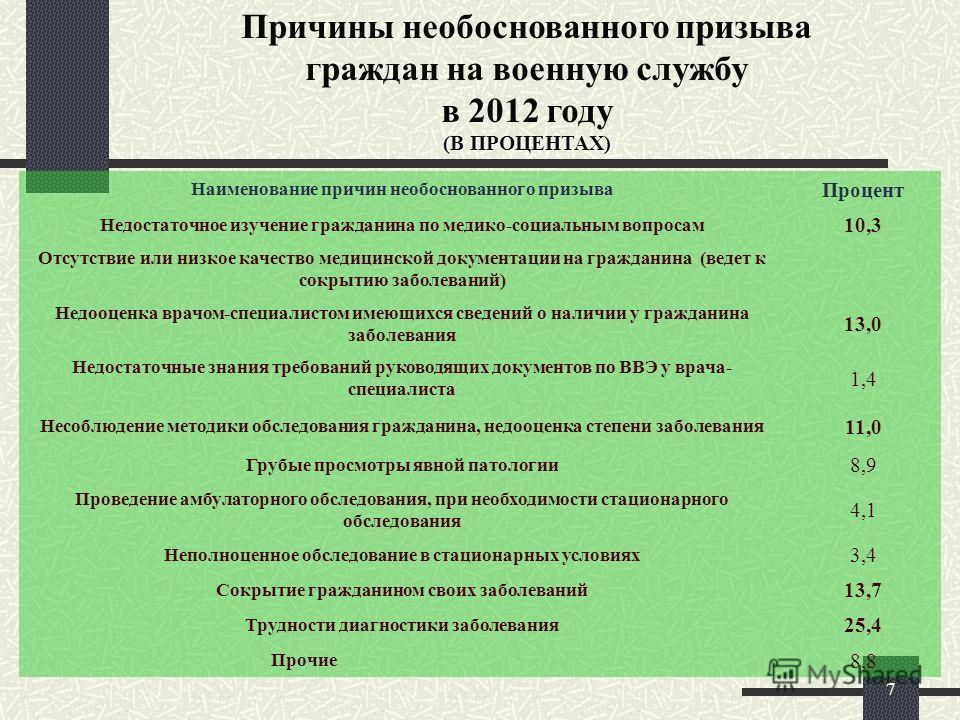 7 Причины необоснованного призыва граждан на военную службу в 2012 году (В ПРОЦЕНТАХ) Наименование причин необоснованного призыва Процент Недостаточное изучение гражданина по медико-социальным вопросам 10,3 Отсутствие или низкое качество медицинской