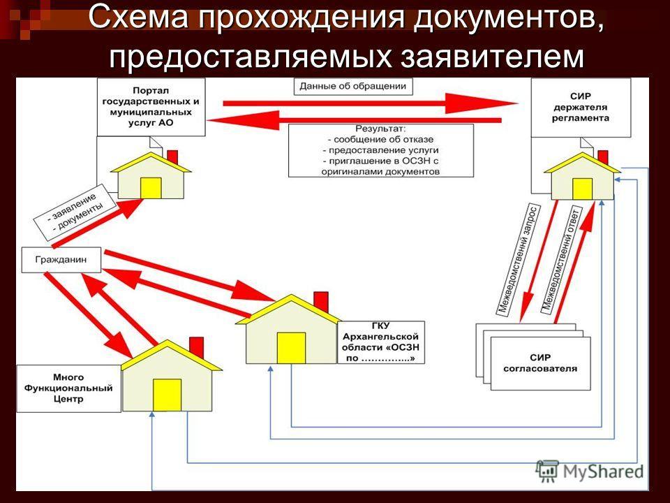 Схема прохождения документов, предоставляемых заявителем