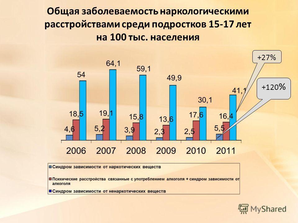 Общая заболеваемость наркологическими расстройствами среди подростков 15-17 лет на 100 тыс. населения +27% +120 %