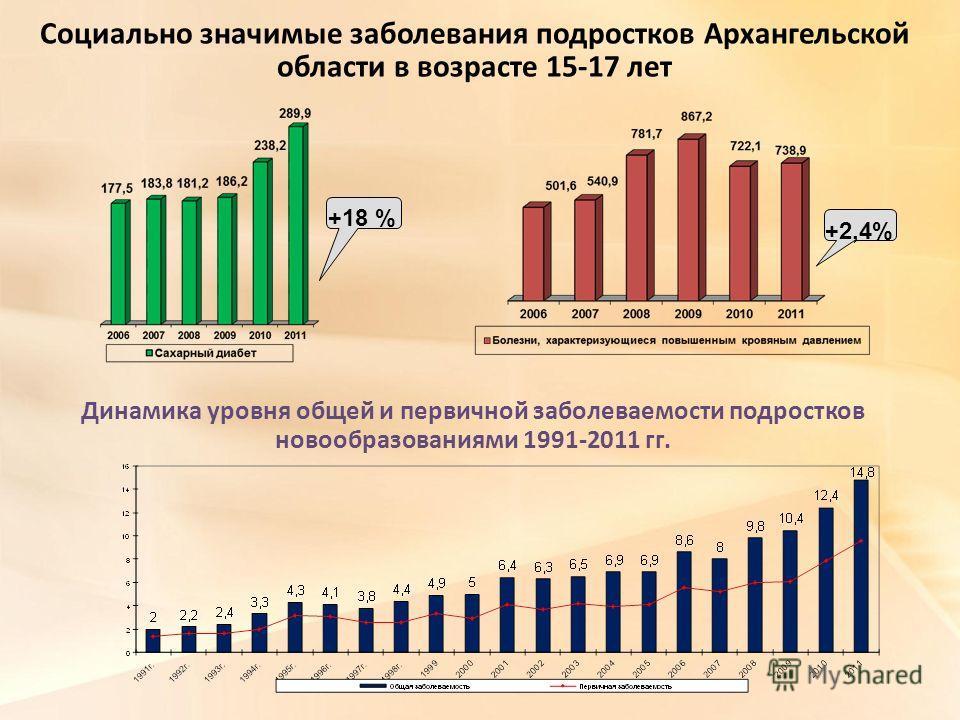 Социально значимые заболевания подростков Архангельской области в возрасте 15-17 лет +18 % +2,4% Динамика уровня общей и первичной заболеваемости подростков новообразованиями 1991-2011 гг.