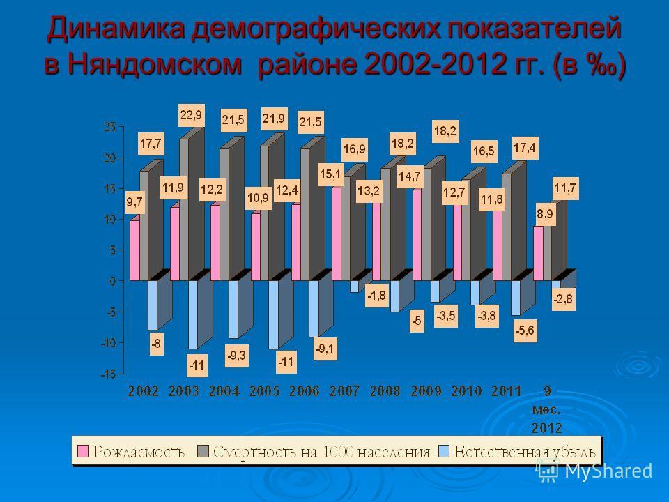 Динамика демографических показателей в Няндомском районе 2002-2012 гг. (в )