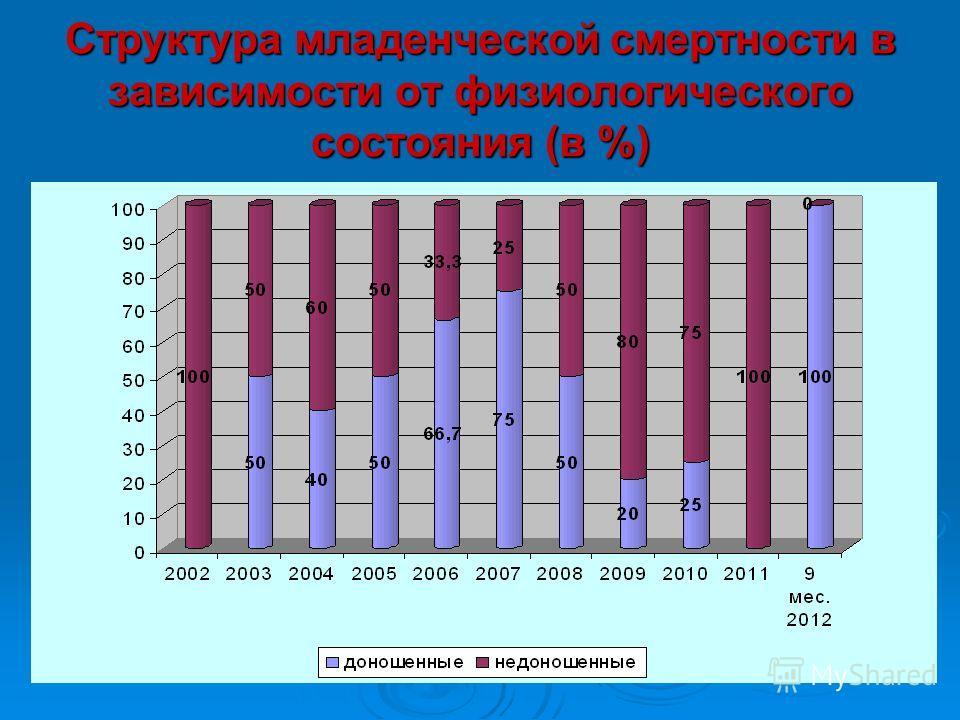Структура младенческой смертности в зависимости от физиологического состояния (в %)