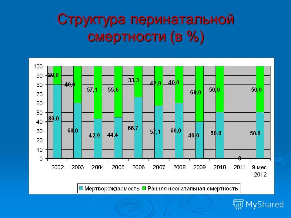 Структура перинатальной смертности (в %)