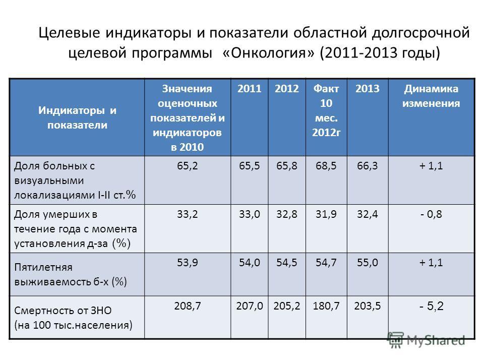 Целевые индикаторы и показатели областной долгосрочной целевой программы «Онкология» (2011-2013 годы) Индикаторы и показатели Значения оценочных показателей и индикаторов в 2010 20112012Факт 10 мес. 2012г 2013Динамика изменения Доля больных с визуаль