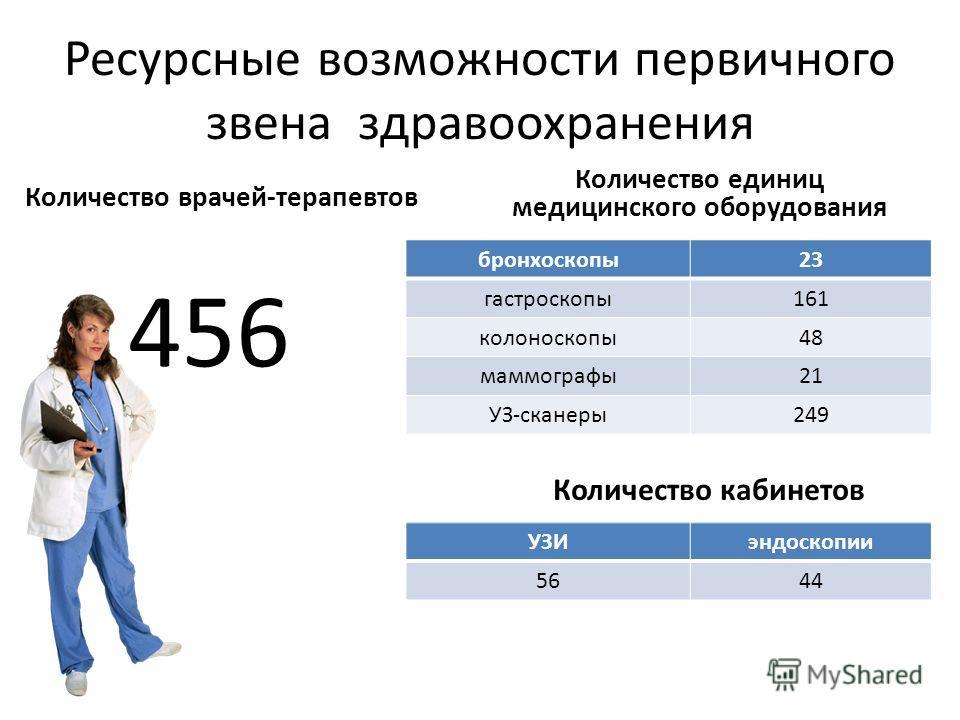 Ресурсные возможности первичного звена здравоохранения Количество врачей-терапевтов 456 Количество единиц медицинского оборудования бронхоскопы23 гастроскопы161 колоноскопы48 маммографы21 УЗ-сканеры249 Количество кабинетов УЗИэндоскопии 5644