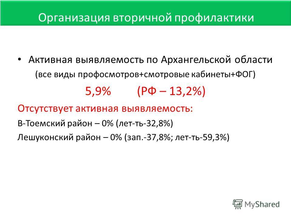 Активная выявляемость по Архангельской области (все виды профосмотров+смотровые кабинеты+ФОГ) 5,9% (РФ – 13,2%) Отсутствует активная выявляемость: В-Тоемский район – 0% (лет-ть-32,8%) Лешуконский район – 0% (зап.-37,8%; лет-ть-59,3%) Организация втор