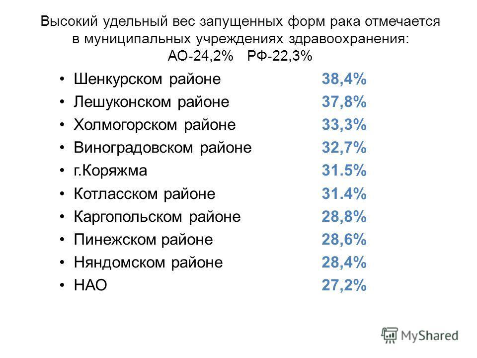 Высокий удельный вес запущенных форм рака отмечается в муниципальных учреждениях здравоохранения: АО-24,2% РФ-22,3% Шенкурском районе38,4% Лешуконском районе37,8% Холмогорском районе 33,3% Виноградовском районе32,7% г.Коряжма 31.5% Котласском районе3