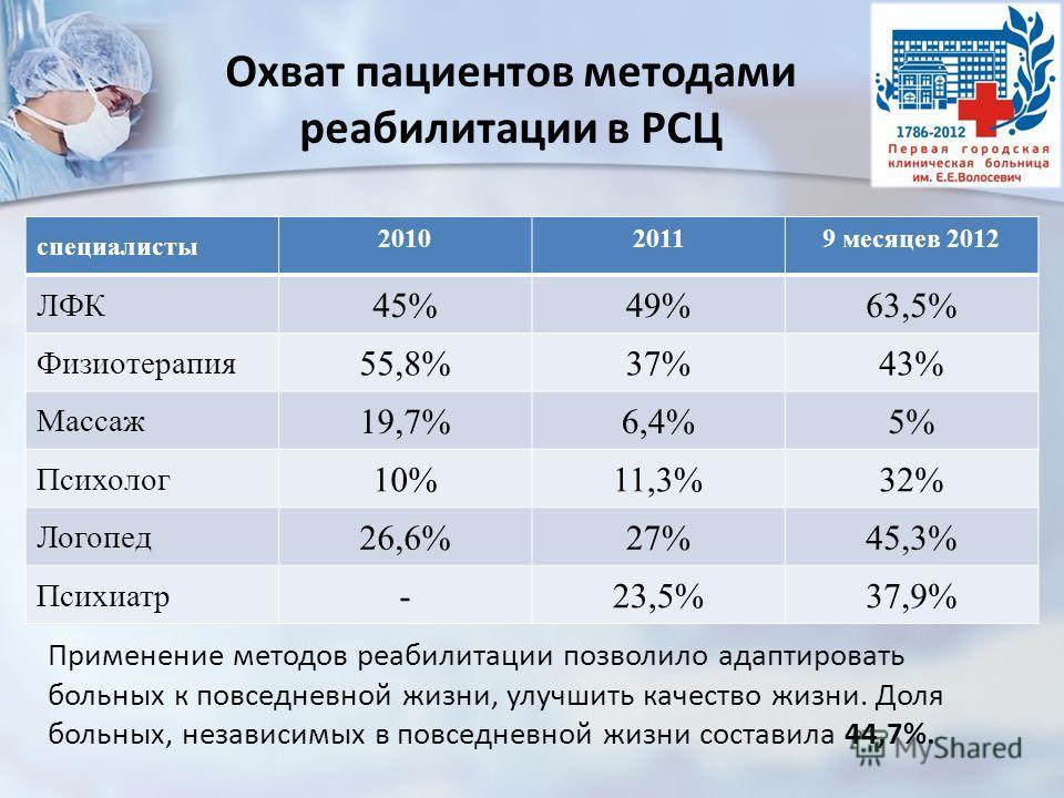 Охват пациентов методами реабилитации в РСЦ специалисты 201020119 месяцев 2012 ЛФК 45%49%63,5% Физиотерапия 55,8%37%43% Массаж 19,7%6,4%5% Психолог 10%11,3%32% Логопед 26,6%27%45,3% Психиатр -23,5%37,9% Применение методов реабилитации позволило адапт