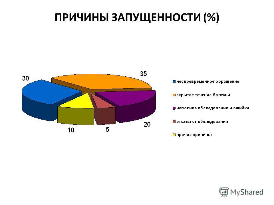 ПРИЧИНЫ ЗАПУЩЕННОСТИ (%)