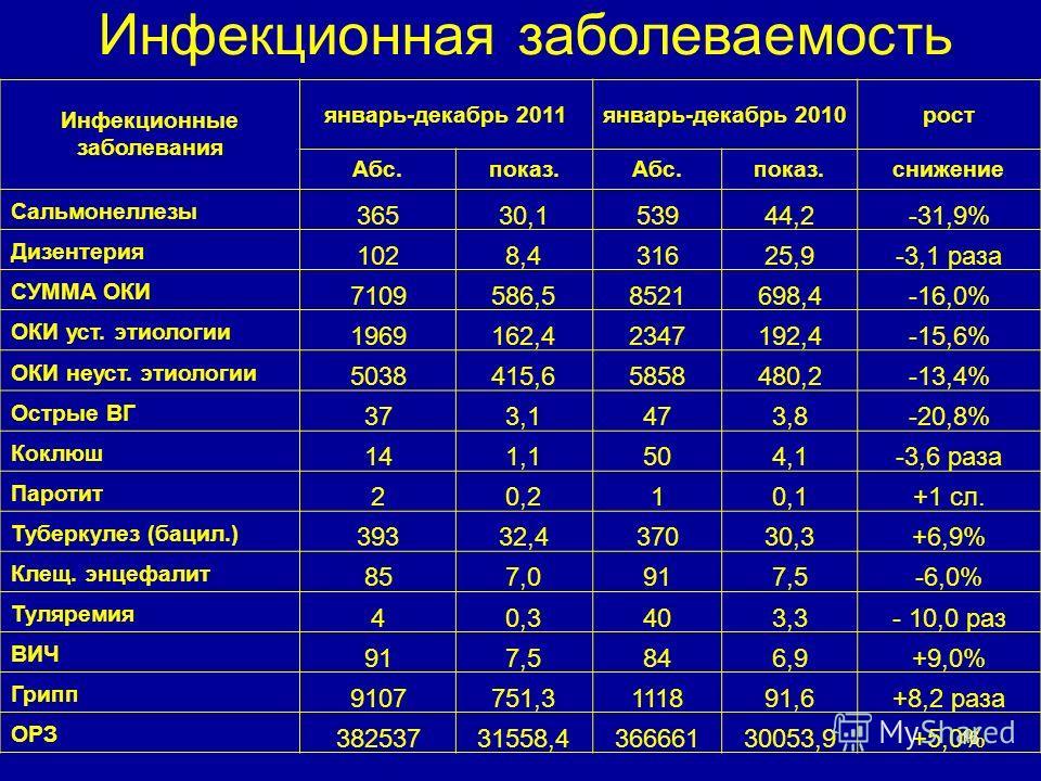 Инфекционная заболеваемость Инфекционные заболевания январь-декабрь 2011январь-декабрь 2010рост Абс.показ.Абс.показ.снижение Сальмонеллезы 36530,153944,2-31,9% Дизентерия 1028,431625,9-3,1 раза СУММА ОКИ 7109586,58521698,4-16,0% ОКИ уст. этиологии 19
