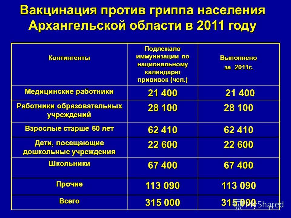 Вакцинация против гриппа населения Архангельской области в 2011 году Контингенты Подлежало иммунизации по национальному календарю прививок (чел.) Выполнено за 2011г. Медицинские работники 21 400 Работники образовательных учреждений 28 100 Взрослые ст
