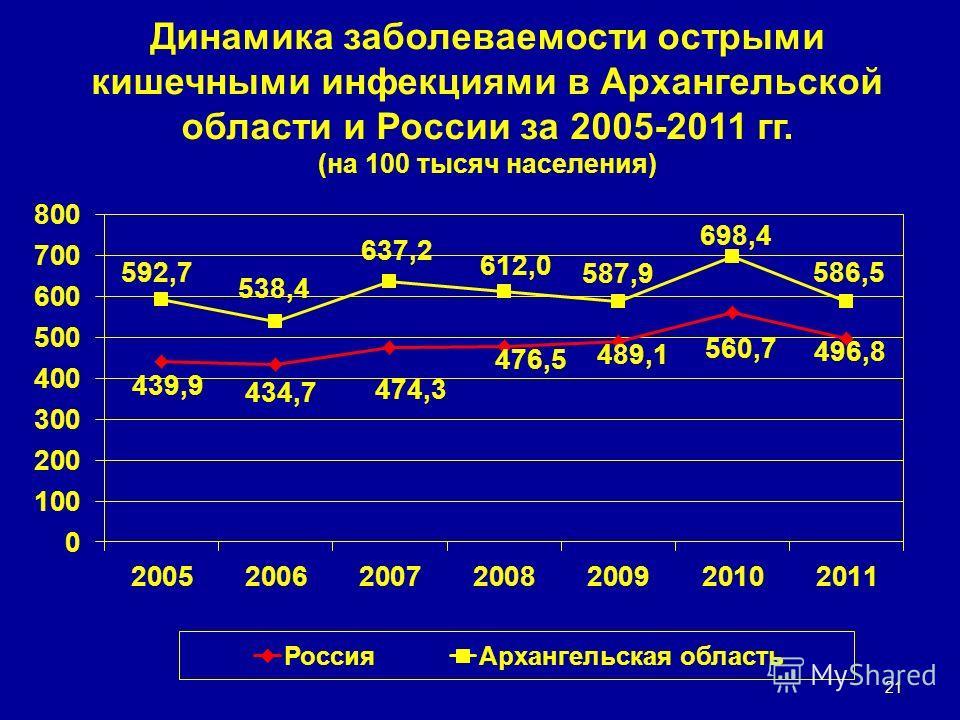 Динамика заболеваемости острыми кишечными инфекциями в Архангельской области и России за 2005-2011 гг. (на 100 тысяч населения) 21