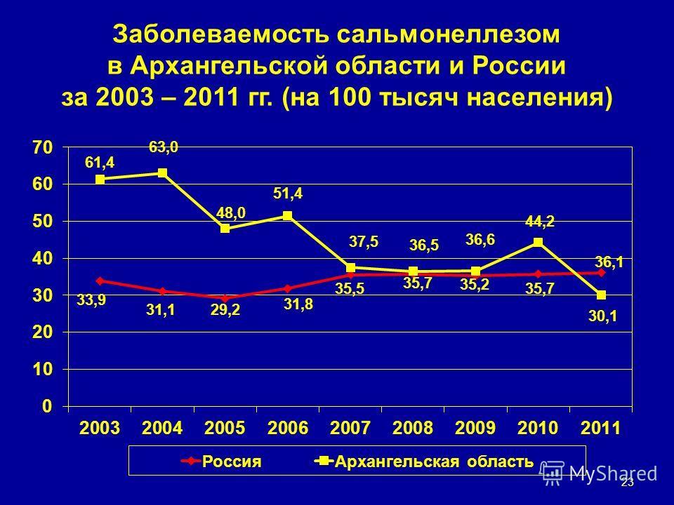 Заболеваемость сальмонеллезом в Архангельской области и России за 2003 – 2011 гг. (на 100 тысяч населения) 23