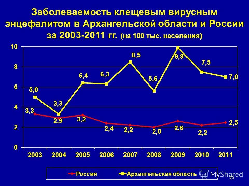 Заболеваемость клещевым вирусным энцефалитом в Архангельской области и России за 2003-2011 гг. (на 100 тыс. населения) 25