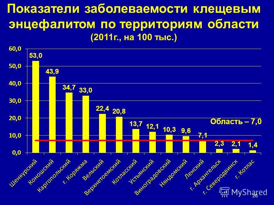 Показатели заболеваемости клещевым энцефалитом по территориям области (2011г., на 100 тыс.) Область – 7,0 26