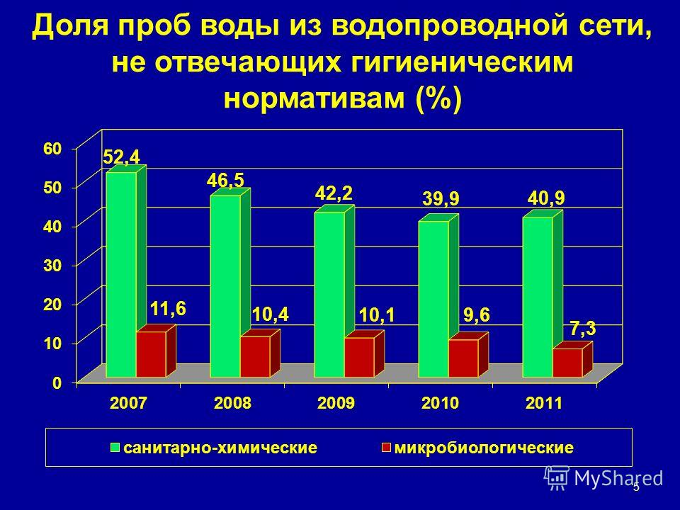 Доля проб воды из водопроводной сети, не отвечающих гигиеническим нормативам (%) 5