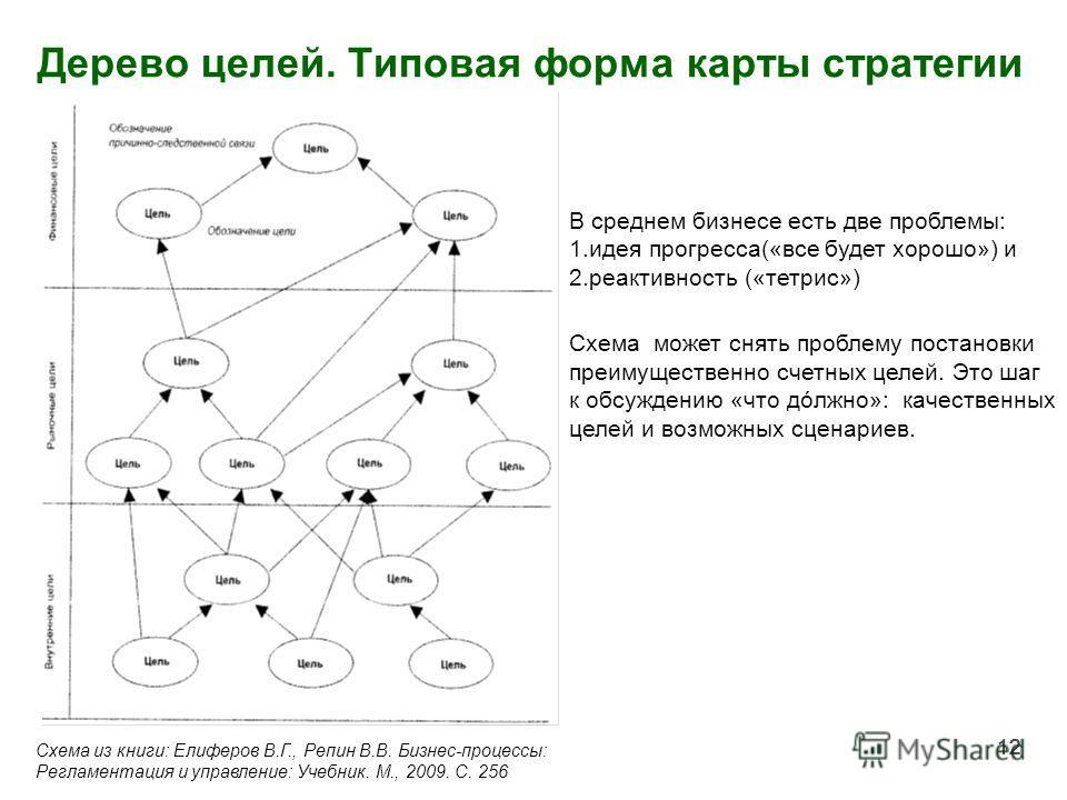 12 Дерево целей. Типовая форма карты стратегии 12 Схема из книги: Елиферов В.Г., Репин В.В. Бизнес-процессы: Регламентация и управление: Учебник. М., 2009. С. 256 В среднем бизнесе есть две проблемы: 1.идея прогресса(«все будет хорошо») и 2.реактивно