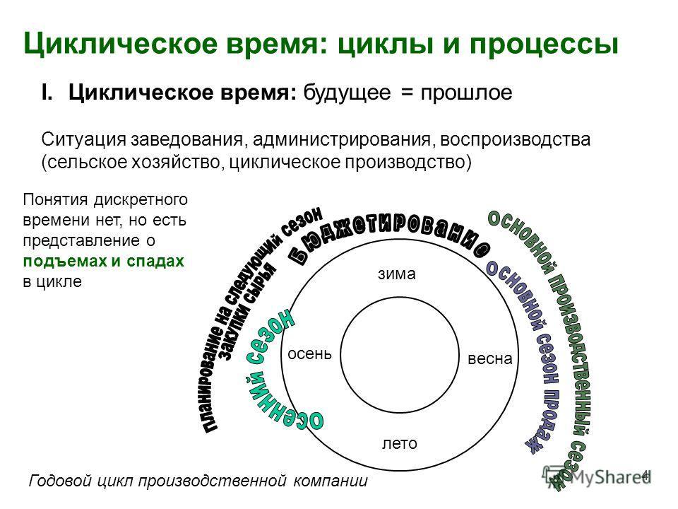 44 Циклическое время: циклы и процессы зима весна лето осень I.Циклическое время: будущее = прошлое Ситуация заведования, администрирования, воспроизводства (сельское хозяйство, циклическое производство) Понятия дискретного времени нет, но есть предс
