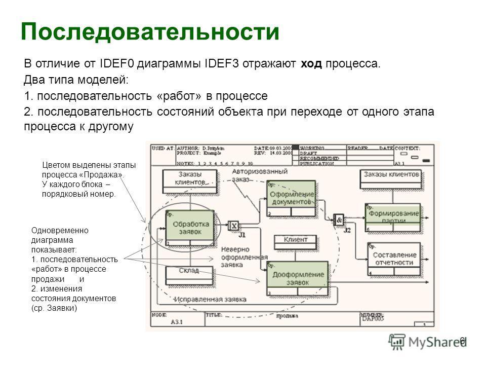 6 Последовательности 6 В отличие от IDEF0 диаграммы IDEF3 отражают ход процесса. Два типа моделей: 1. последовательность «работ» в процессе 2. последовательность состояний объекта при переходе от одного этапа процесса к другому Цветом выделены этапы